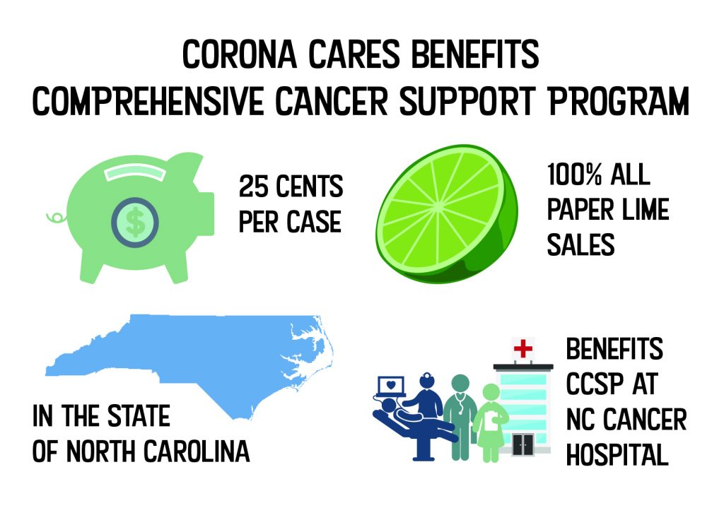 Corona Cares benefits CCSP. 25 cents per case and 100% of paper lime sales in North Carolina benefits the CCSP at the N.C. Cancer Hospital.